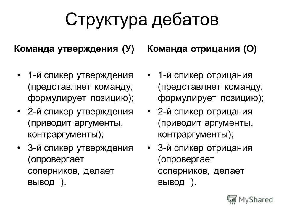 Структура дебатов Команда утверждения (У) 1-й спикер утверждения (представляет команду, формулирует позицию); 2-й спикер утверждения (приводит аргументы, контраргументы); 3-й спикер утверждения (опровергает соперников, делает вывод ). Команда отрицан