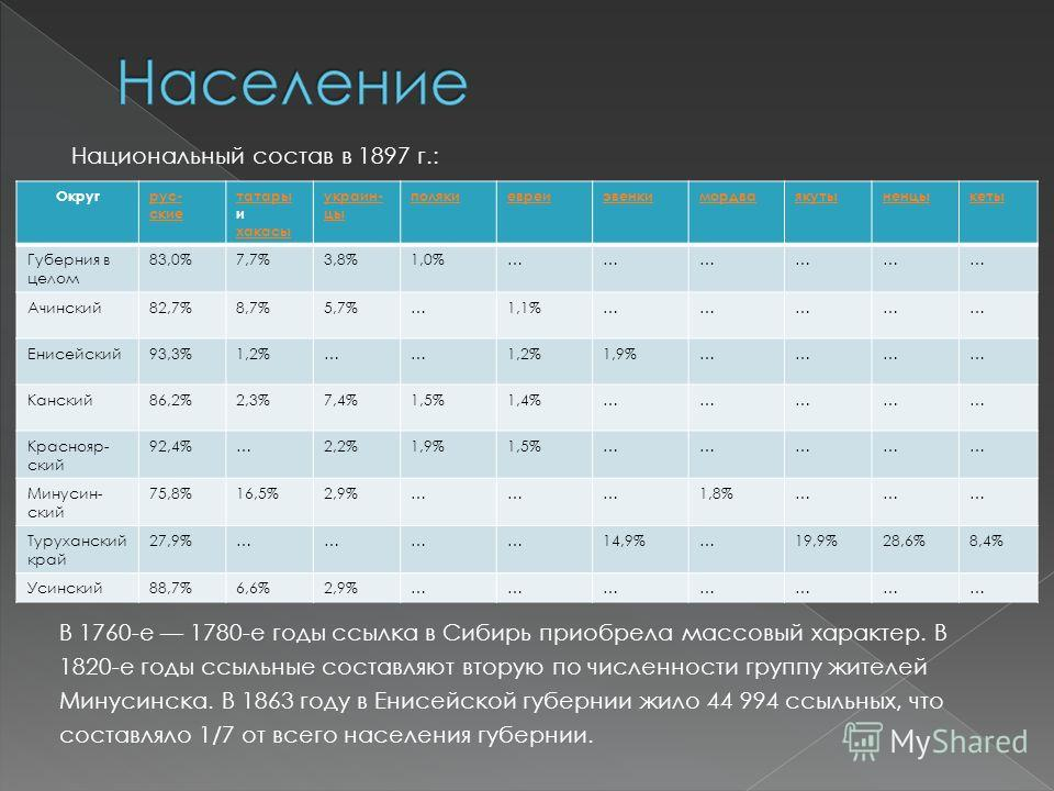 Национальный состав в 1897 г.: В 1760-е 1780-е годы ссылка в Сибирь приобрела массовый характер. В 1820-е годы ссыльные составляют вторую по численности группу жителей Минусинска. В 1863 году в Енисейской губернии жило 44 994 ссыльных, что составляло