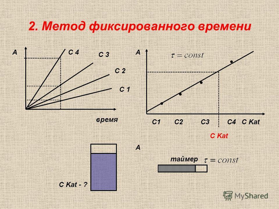 2. Метод фиксированного времени время А С 3 С 4 С 2 С 1 С1 C2 C3 C4 С Kat А C Kat - ? А таймер С Kat