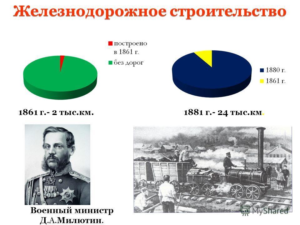 1861 г.- 2 тыс.км.1881 г.- 24 тыс.км. Железнодорожное строительство Военный министр Д.А.Милютин.