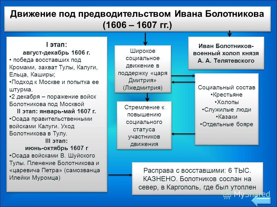 I этап: август-декабрь 1606 г. победа восставших под Кромами, захват Тулы, Калуги, Ельца, Каширы; Подход к Москве и попытка ее штурма. 2 декабря – поражение войск Болотникова под Москвой II этап: январь-май 1607 г. Осада правительственными войсками К