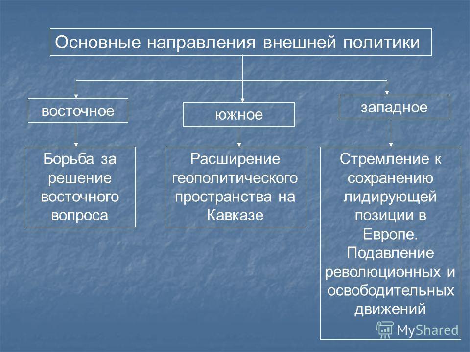 Основные направления внешней политики Борьба за решение восточного вопроса Расширение геополитического пространства на Кавказе Стремление к сохранению лидирующей позиции в Европе. Подавление революционных и освободительных движений западное южное вос