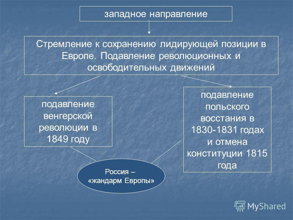 западное направление подавление венгерской революции в 1849 году подавление польского восстания в 1830-1831 годах и отмена конституции 1815 года Россия – «жандарм Европы» Стремление к сохранению лидирующей позиции в Европе. Подавление революционных и