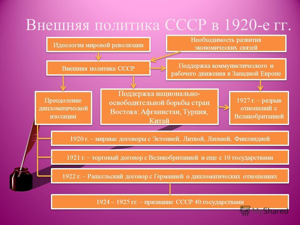 Внешняя политика СССР в 1920-е гг. Идеология мировой революции Необходимость развития экономических связей Внешняя политика СССР Поддержка коммунистического и рабочего движения в Западной Европе Преодоление дипломатической изоляции Поддержка национал