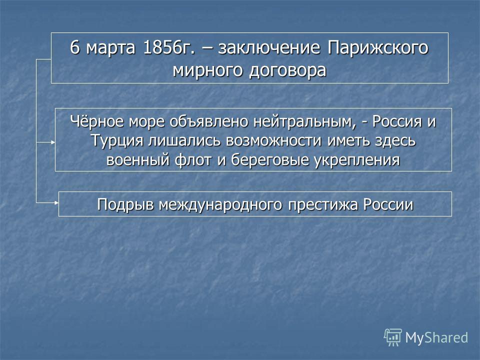 6 марта 1856г. – заключение Парижского мирного договора Чёрное море объявлено нейтральным, - Россия и Турция лишались возможности иметь здесь военный флот и береговые укрепления Подрыв международного престижа России