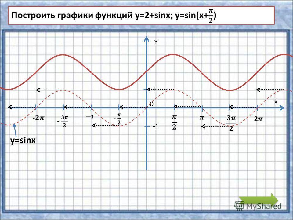 Y X 0 1 y=sinx