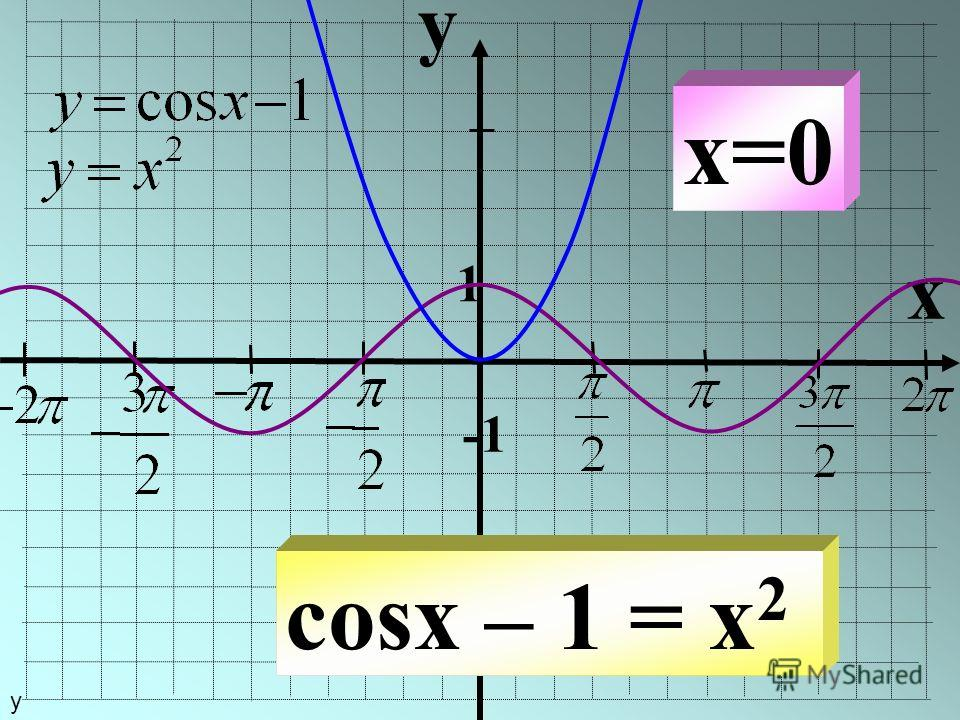 y x 1 cosx – 1 = x 2 x=0 у