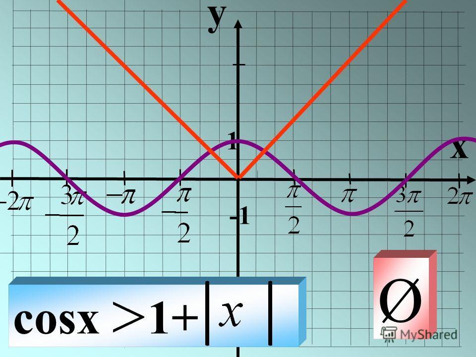 y x 1 cosx 1+ Ø