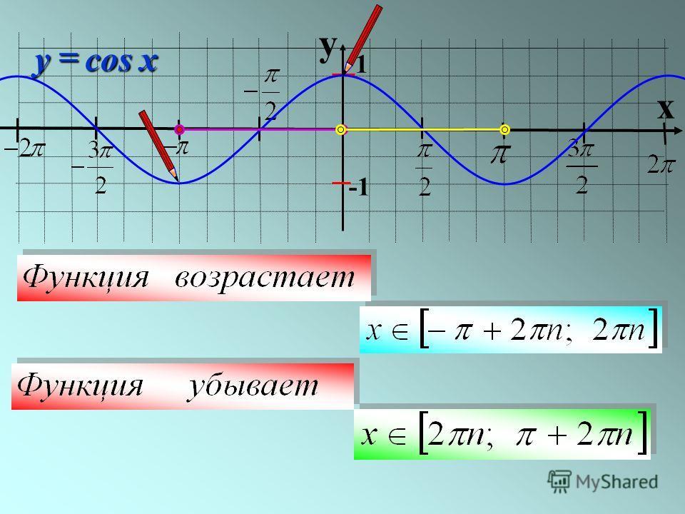 y x 1 cosxy