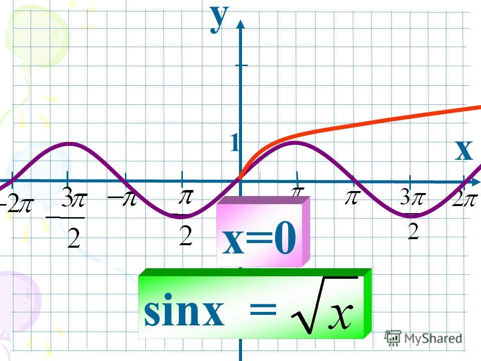 y x 1 sinx = x=0