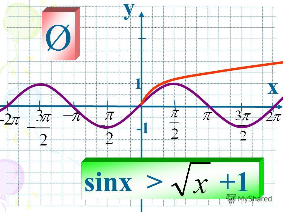 y x 1 sinx > +1 Ø