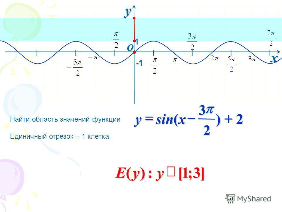 I I I I I I I O xy -1-1-1-1 Найти область значений функции Единичный отрезок – 1 клетка. 1 ) + 2 2 3 sin( xy ]3;1[:)(yyE