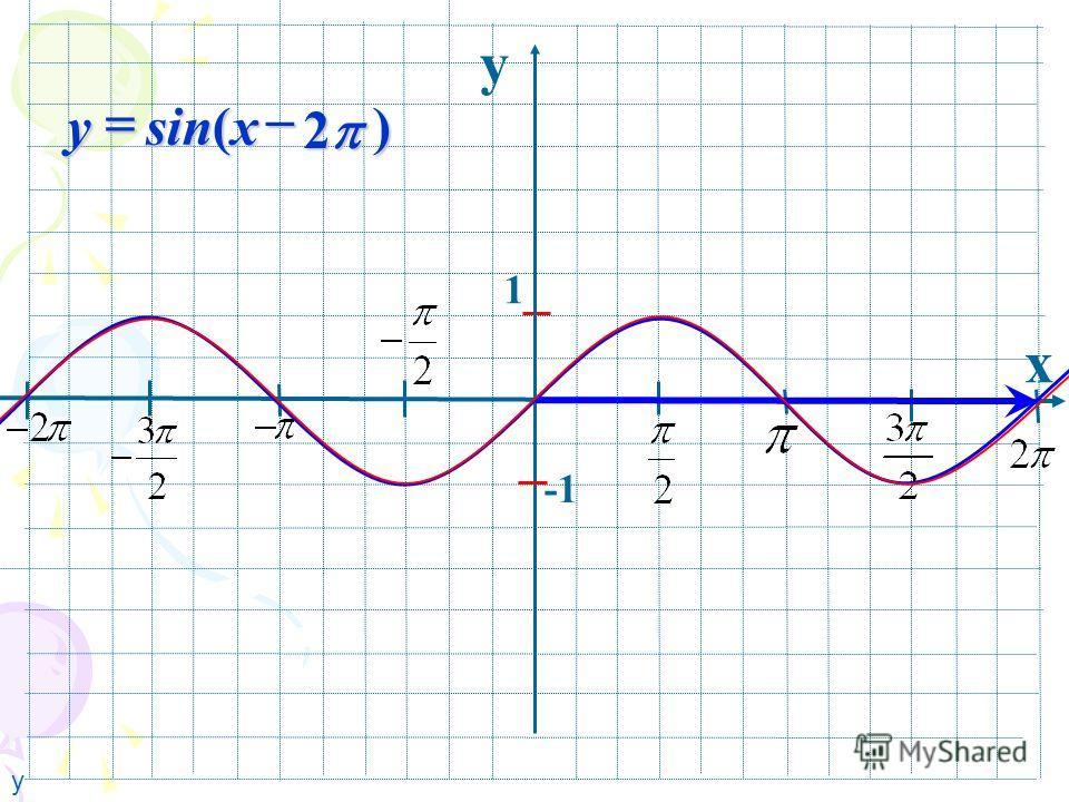 y x 1 ) 2 sin( xy у
