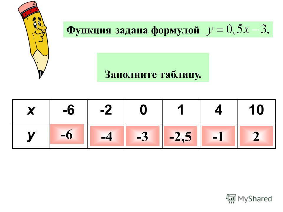 Функция задана формулой. Заполните таблицу. x-6-201410 y -6 -4-3-2,52
