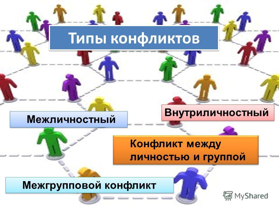 Типы конфликтов Конфликт между личностью и группой Внутриличностный Межличностный Межгрупповой конфликт
