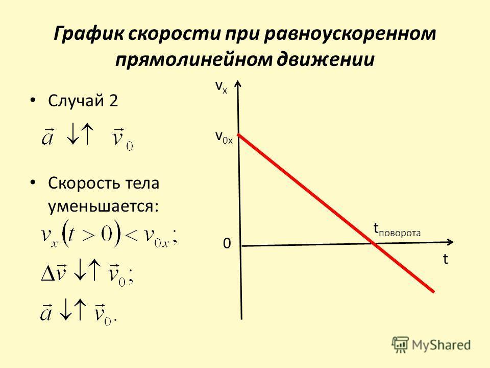 График скорости при равноускоренном прямолинейном движении Случай 2 Скорость тела уменьшается: vxvx 0 t t поворота v 0x