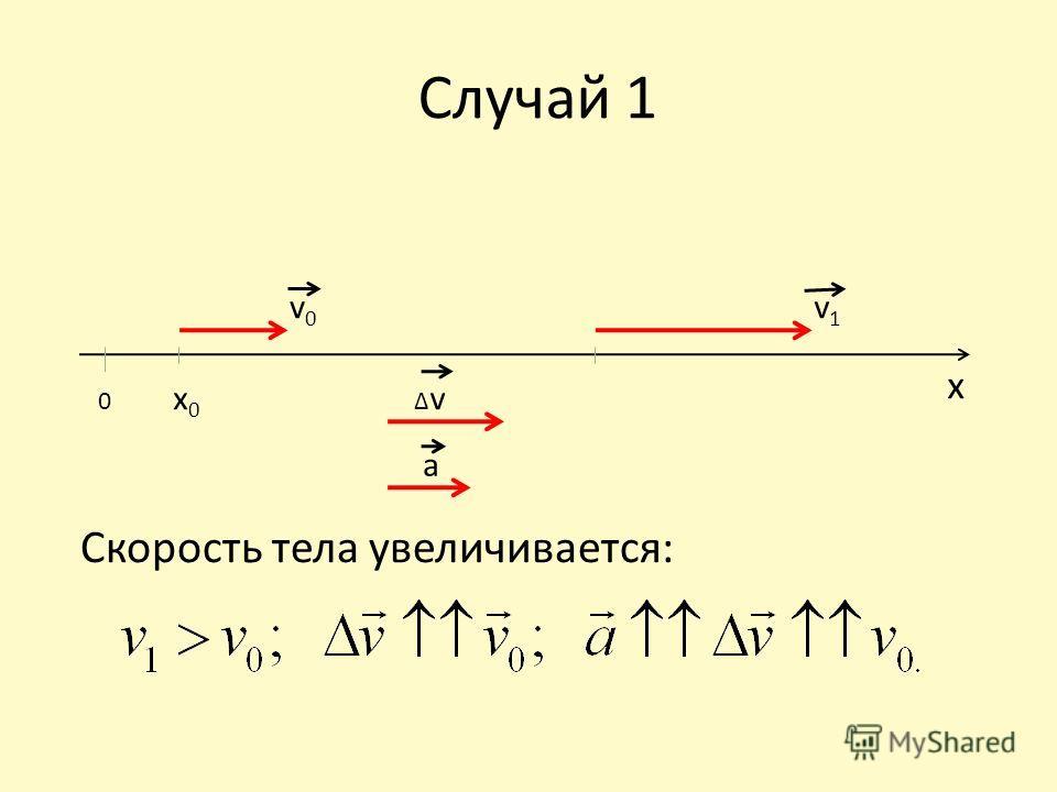 Случай 1 Скорость тела увеличивается: v0v0 0 x0x0 v1v1 v a x
