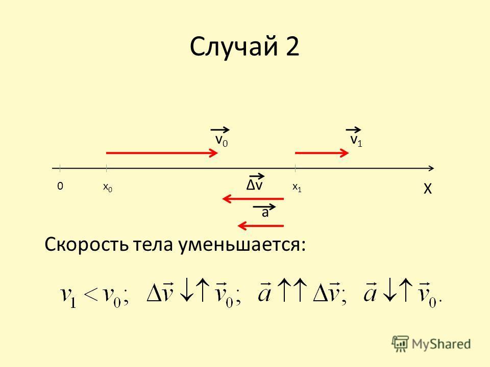 Случай 2 Скорость тела уменьшается: 0x0x0 x1x1 X v0v0 v1v1 v a