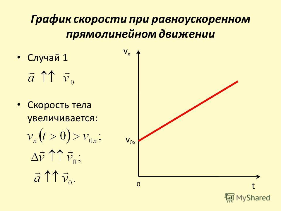График скорости при равноускоренном прямолинейном движении Случай 1 Скорость тела увеличивается: vxvx t 0 v 0x