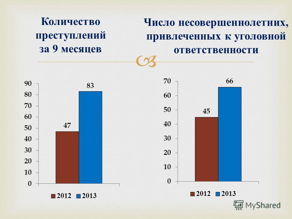 Количество преступлений за 9 месяцев Число несовершеннолетних, привлеченных к уголовной ответственности