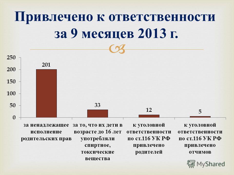 Привлечено к ответственности за 9 месяцев 2013 г.