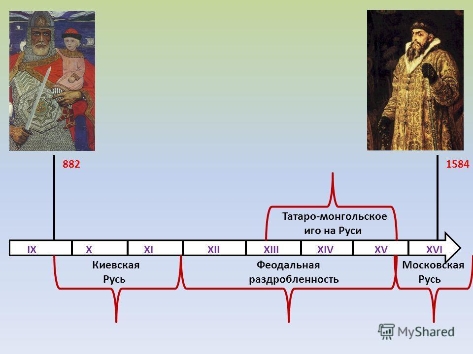 IX X XI XII XIII XIV XV XVI 8821584 Киевская Русь Феодальная раздробленность Московская Русь Татаро-монгольское иго на Руси