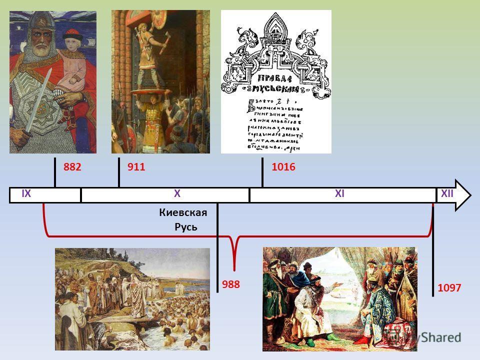 882 Киевская Русь IX X XI XII 911 988 1016 1097