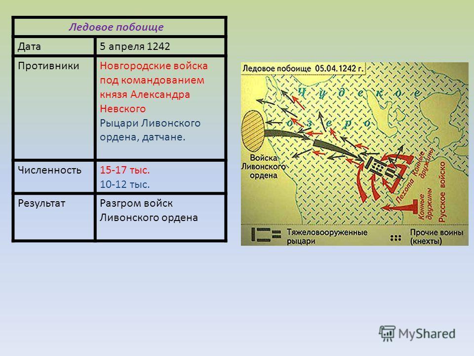 Ледовое побоище Дата5 апреля 1242 ПротивникиНовгородские войска под командованием князя Александра Невского Рыцари Ливонского ордена, датчане. Численность15-17 тыс. 10-12 тыс. РезультатРазгром войск Ливонского ордена