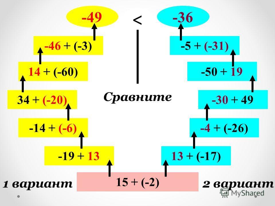 15 + (-2) 1 вариант2 вариант -19 + … -14 + … 34 + … …+ (-60) … + (-3) ? … + (-17) … + (-26) … + 49 -50 + … -5 + … ?