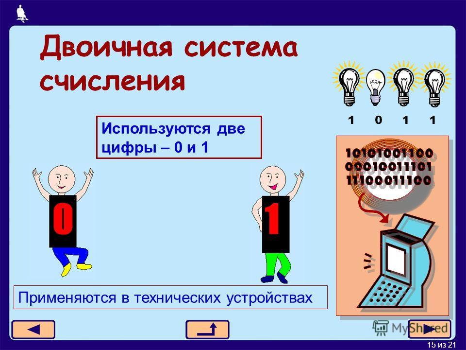 15 из 21 Двоичная система счисления 1 0 1 1 Используются две цифры – 0 и 1 Применяются в технических устройствах