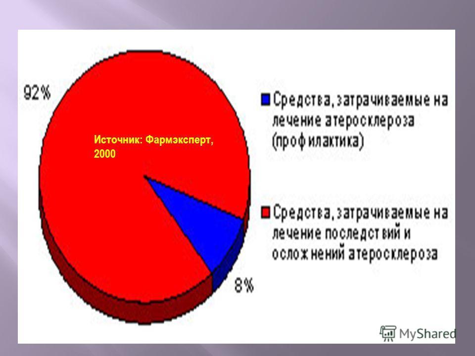 Источник: Фармэксперт, 2000