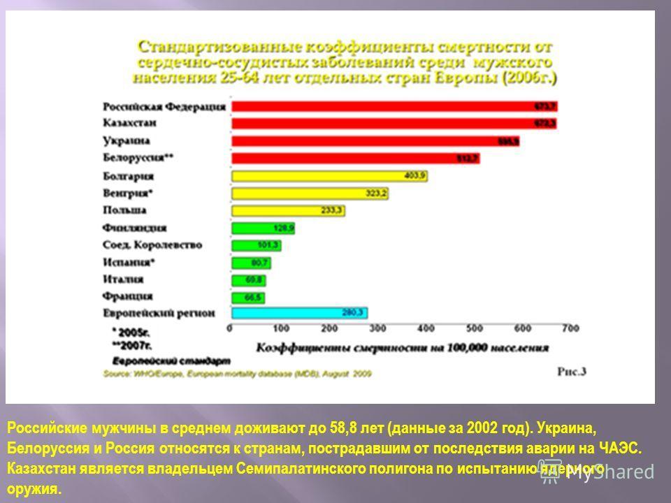 Российские мужчины в среднем доживают до 58,8 лет (данные за 2002 год). Украина, Белоруссия и Россия относятся к странам, пострадавшим от последствия аварии на ЧАЭС. Казахстан является владельцем Семипалатинского полигона по испытанию ядерного оружия