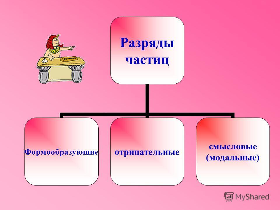 Разряды частиц Формообразующиеотрицательные смысловые (модальные)
