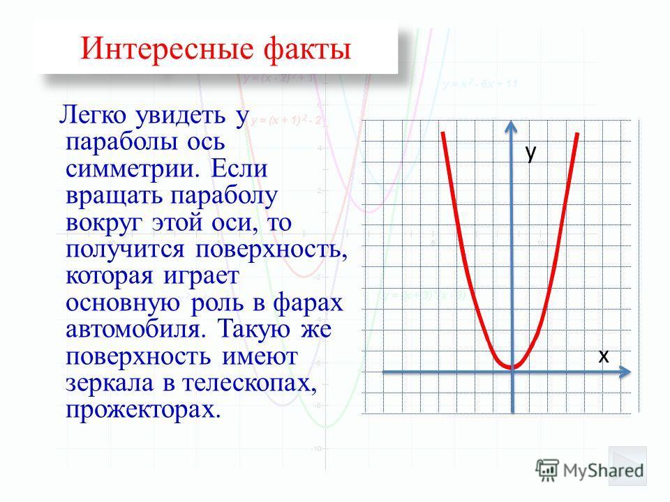 Интересные факты Легко увидеть у параболы ось симметрии. Если вращать параболу вокруг этой оси, то получится поверхность, которая играет основную роль в фарах автомобиля. Такую же поверхность имеют зеркала в телескопах, прожекторах. х у