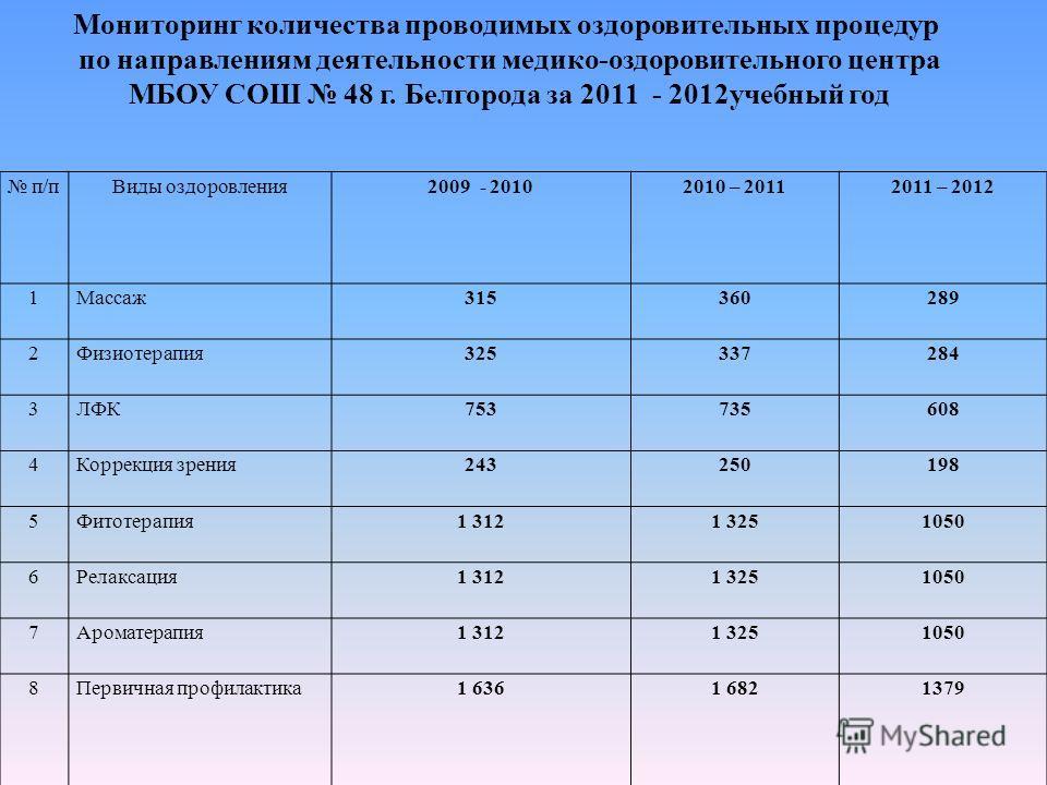 Мониторинг количества проводимых оздоровительных процедур по направлениям деятельности медико-оздоровительного центра МБОУ СОШ 48 г. Белгорода за 2011 - 2012учебный год п/пВиды оздоровления2009 - 20102010 – 20112011 – 2012 1Массаж315360289 2Физиотера