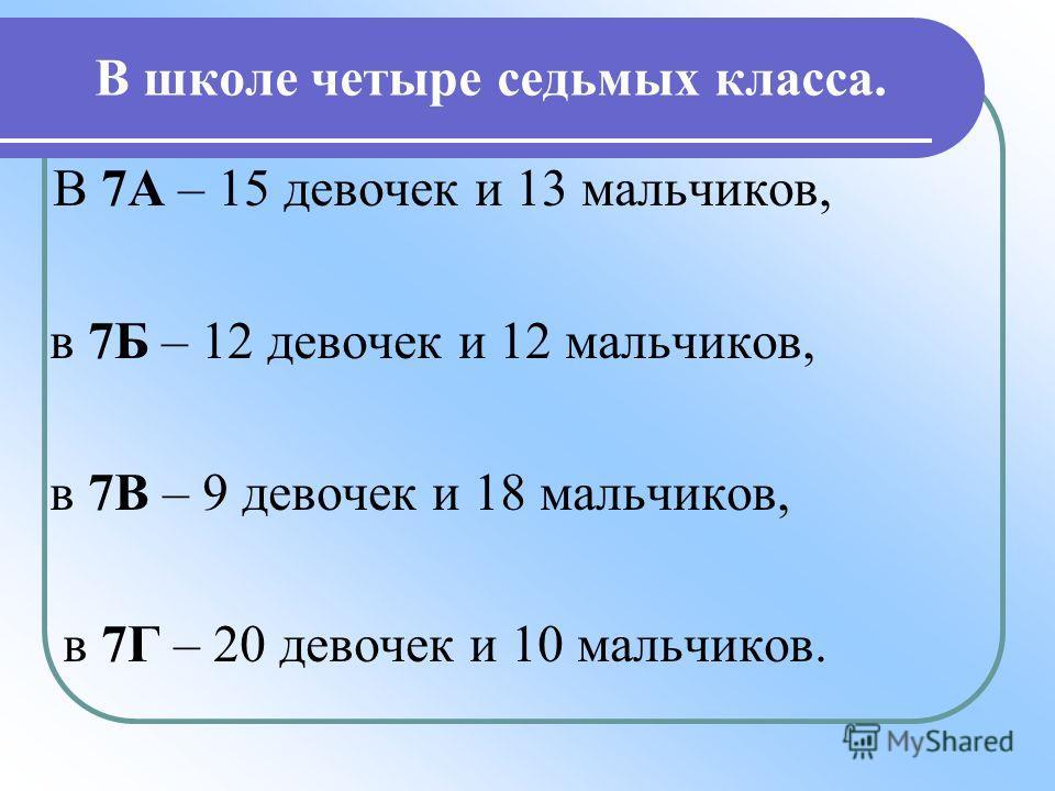 В школе четыре седьмых класса. В 7А – 15 девочек и 13 мальчиков, в 7Б – 12 девочек и 12 мальчиков, в 7В – 9 девочек и 18 мальчиков, в 7Г – 20 девочек и 10 мальчиков.