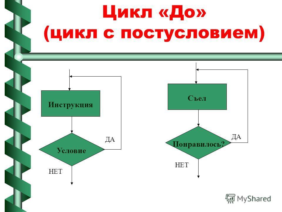 Цикл «До» (цикл с постусловием) Инструкция Условие ДА НЕТ Съел Понравилось? ДА НЕТ