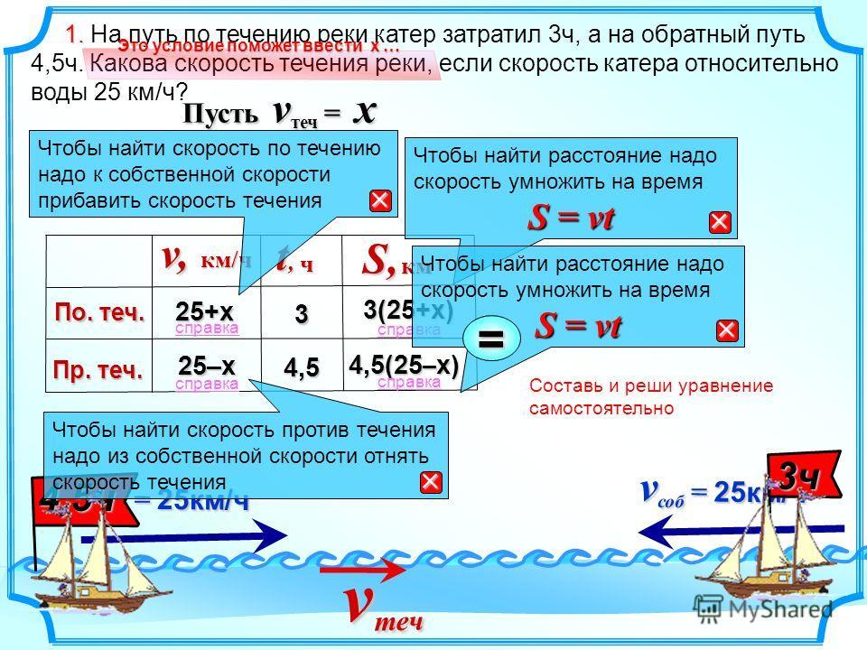 Составь и реши уравнение самостоятельно 1. 1. На путь по течению реки катер затратил 3ч, а на обратный путь 4,5ч. Какова скорость течения реки, если скорость катера относительно воды 25 км/ч? v соб = 25км/ч v соб = 25км/ч 3ч3ч3ч3ч v теч v теч 4,5ч 25