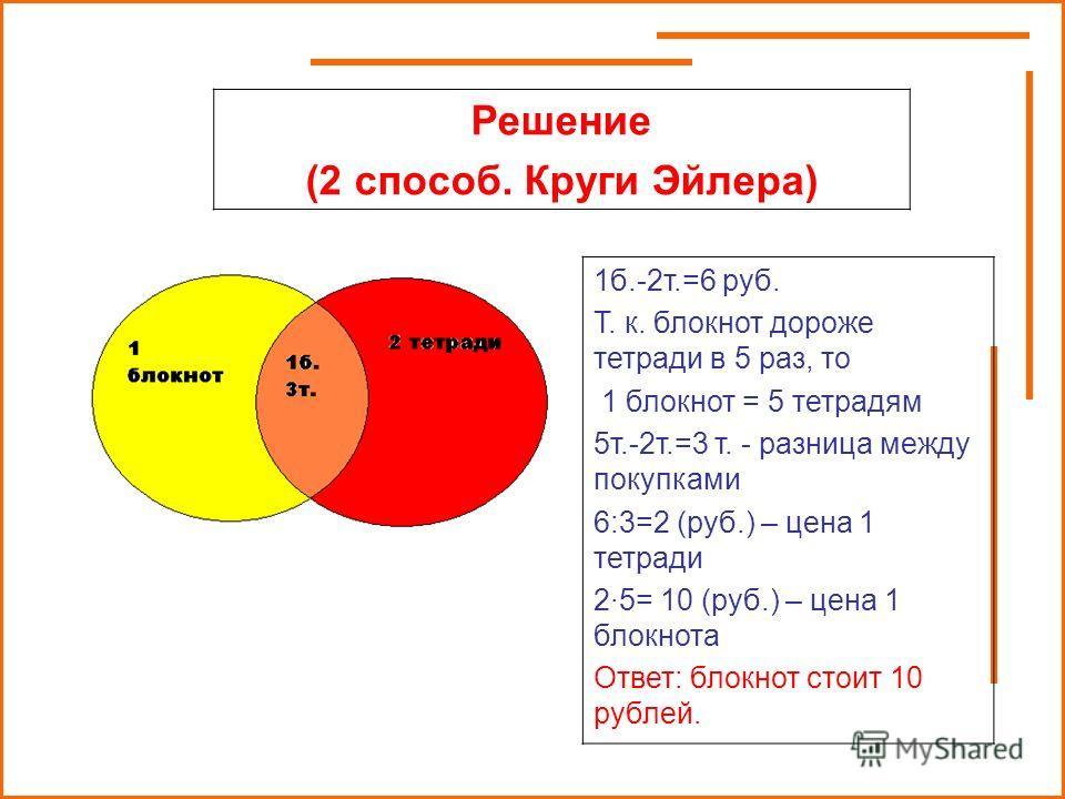 1б.-2т.=6 руб. Т. к. блокнот дороже тетради в 5 раз, то 1 блокнот = 5 тетрадям 5т.-2т.=3 т. - разница между покупками 6:3=2 (руб.) – цена 1 тетради 2·5= 10 (руб.) – цена 1 блокнота Ответ: блокнот стоит 10 рублей. Решение (2 способ. Круги Эйлера)