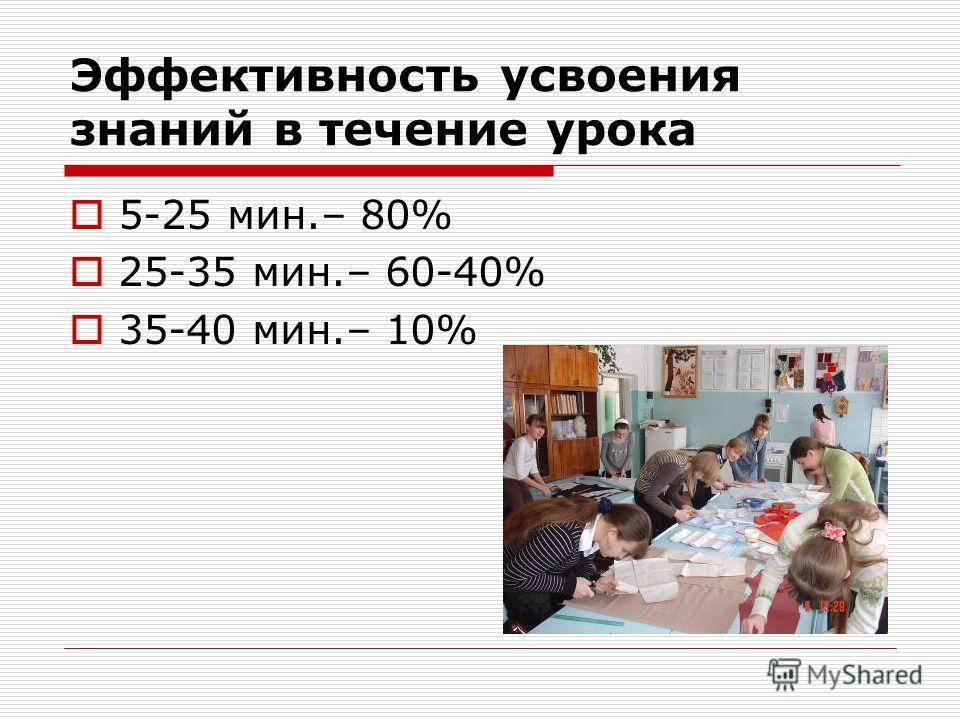 Эффективность усвоения знаний в течение урока 5-25 мин.– 80% 25-35 мин.– 60-40% 35-40 мин.– 10%