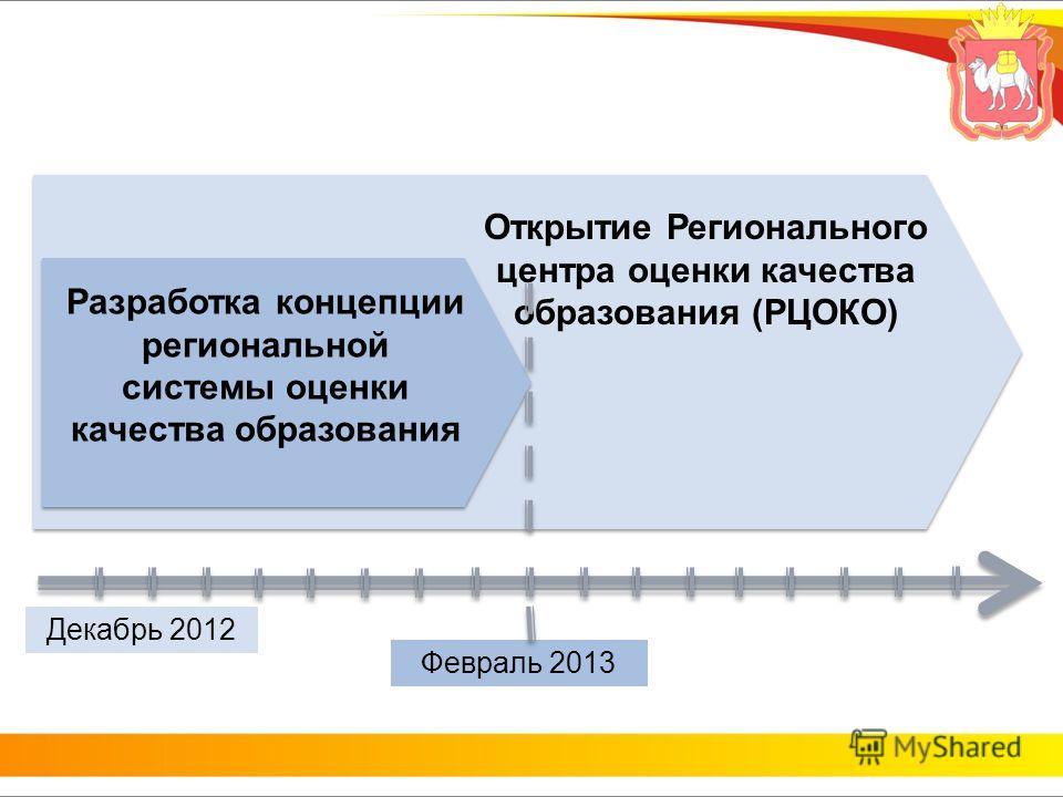 Февраль 2013 Декабрь 2012 Открытие Регионального центра оценки качества образования (РЦОКО) Разработка концепции региональной системы оценки качества образования