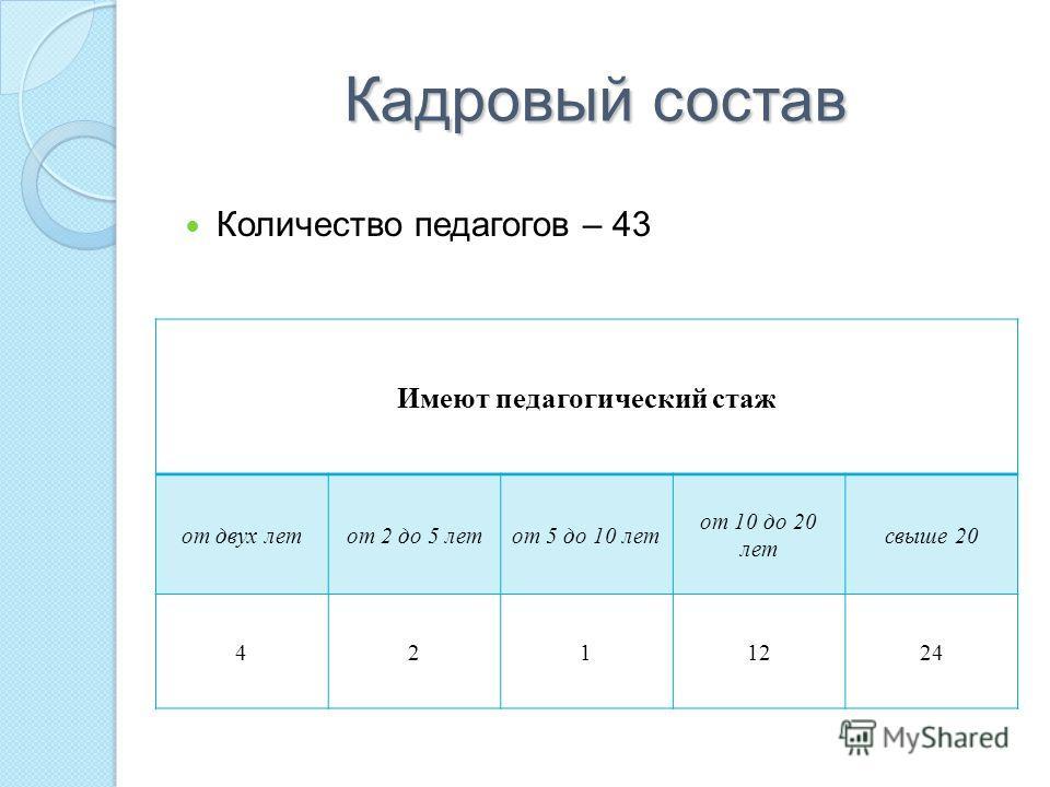 Кадровый состав Количество педагогов – 43 Имеют педагогический стаж от двух летот 2 до 5 летот 5 до 10 лет от 10 до 20 лет свыше 20 4211224