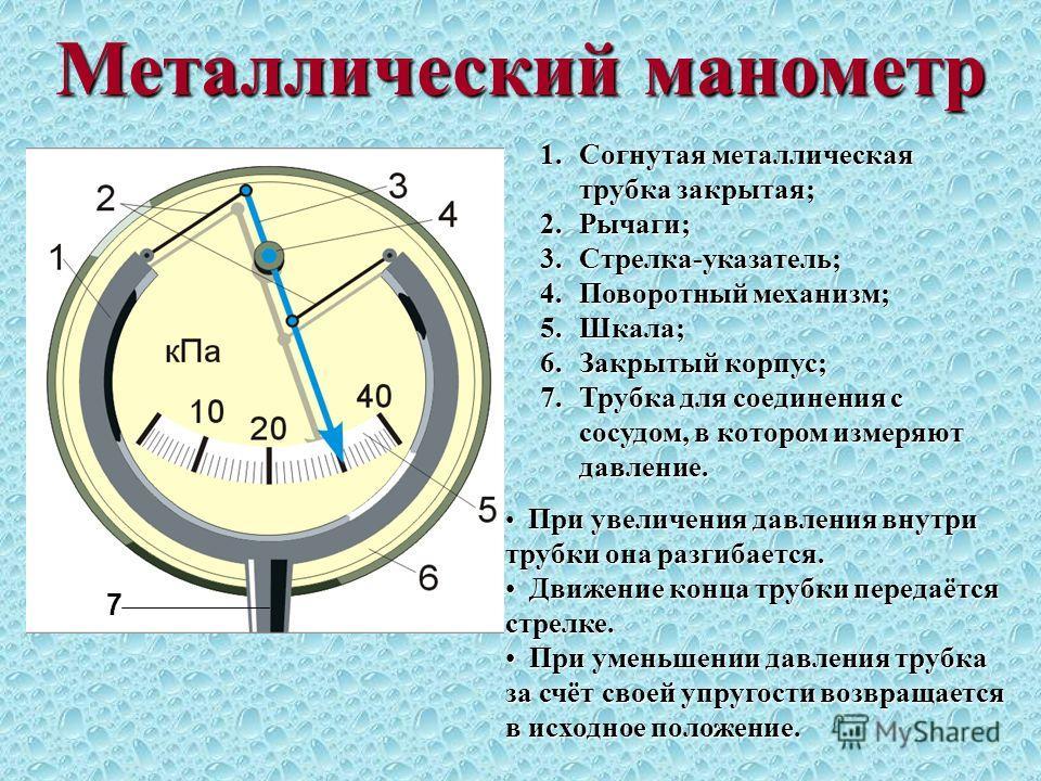 Металлический манометр 1.Согнутая металлическая трубка закрытая; 2.Рычаги; 3.Стрелка-указатель; 4.Поворотный механизм; 5.Шкала; 6.Закрытый корпус; 7.Трубка для соединения с сосудом, в котором измеряют давление. 7 При увеличения давления внутри трубки