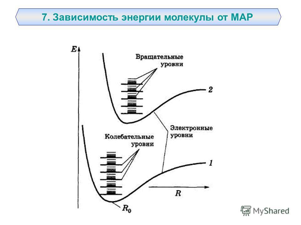 7. Зависимость энергии молекулы от МАР