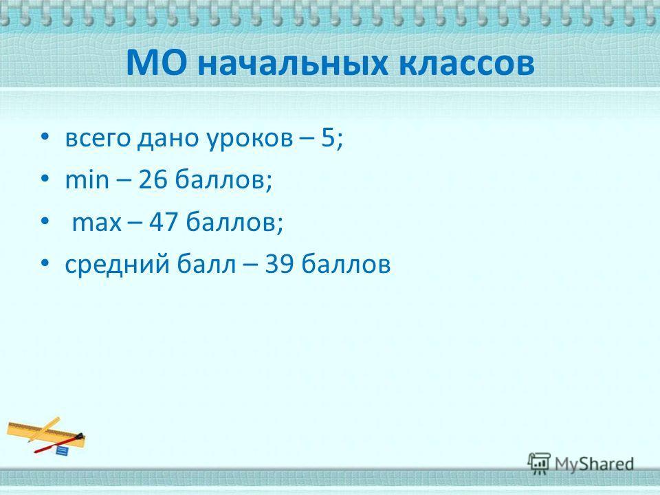 МО начальных классов всего дано уроков – 5; min – 26 баллов; max – 47 баллов; средний балл – 39 баллов