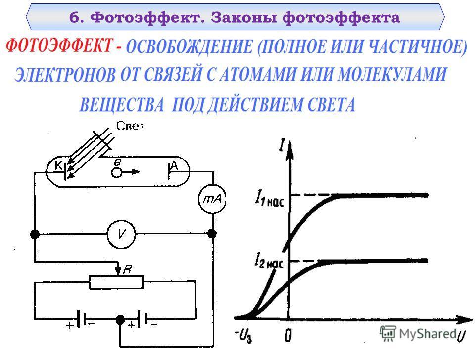 6. Фотоэффект. Законы фотоэффекта