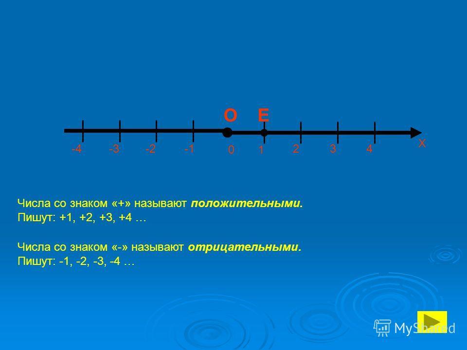 1 Х 0 О Е 234 -4 -3 -2 Числа со знаком «+» называют положительными. Пишут: +1, +2, +3, +4 … Числа со знаком «-» называют отрицательными. Пишут: -1, -2, -3, -4 …
