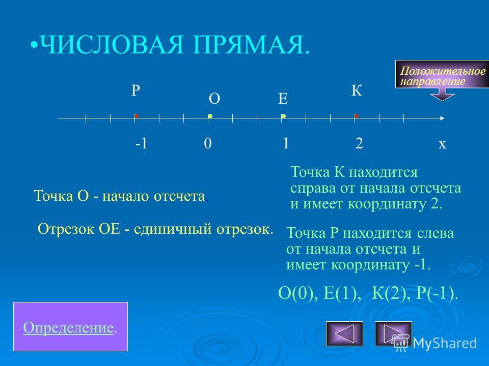 Определение. ЧИСЛОВАЯ ПРЯМАЯ. 1 Е Отрезок ОЕ - единичный отрезок. х 0 О Точка О - начало отсчета. Р Точка Р находится слева от начала отсчета и имеет координату -1. 2 К Точка К находится справа от начала отсчета и имеет координату 2. О(0), Е(1), К(2)