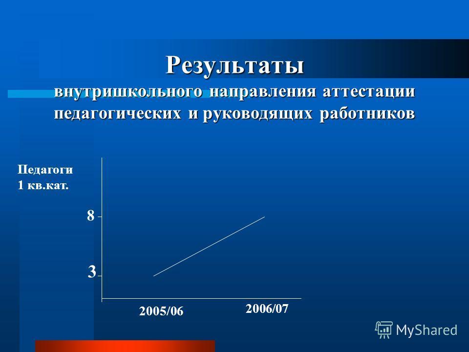 Результаты внутришкольного направления аттестации педагогических и руководящих работников Педагоги 1 кв.кат. 3 8 2005/06 2006/07