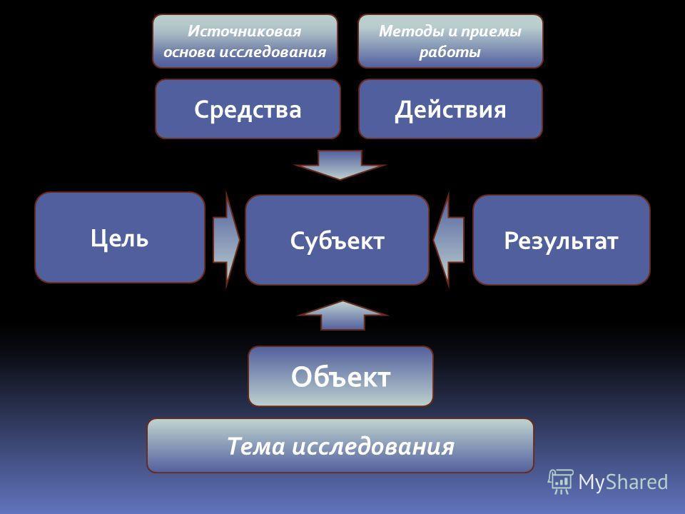 Субъект Объект ДействияСредства Результат Цель Тема исследования Источниковая основа исследования Методы и приемы работы